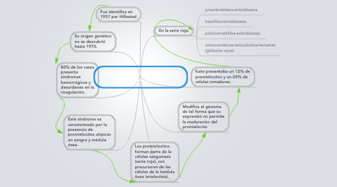 Mind Map: LEUCEMIA PROMIELOCÍTICAAGUDA. (LPA)