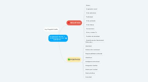 Mind Map: VALORACION SOCIAL Y NUTRICIONAL DE LOS ALIMENTOS
