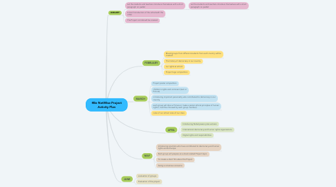 Mind Map: YOURIGHT PROJECT ACTIVITY PLAN