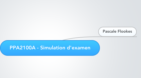 Mind Map: PPA2100A - Simulation d'examen