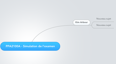 Mind Map: PPA2100A - Simulation de l'examen