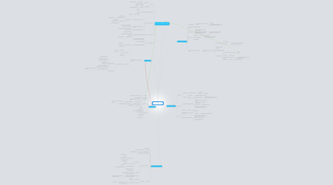 Mind Map: A Literacy of Cooperation
