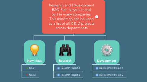 Mind Map: Research and Development R&D Plan plays a crucial part in many companies. This mindmap can be used as a list of all R & D projects across departments