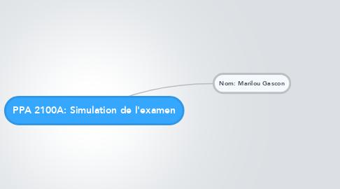 Mind Map: PPA 2100A: Simulation de l'examen