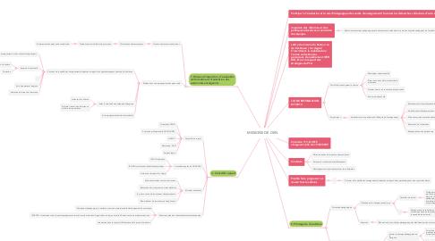 Mind Map: MISSIONS DE L'IEN