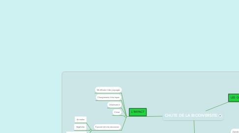 Mind Map: CHUTE DE LA BIODIVERSITE