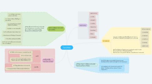 Mind Map: โลกาภิวัตน์