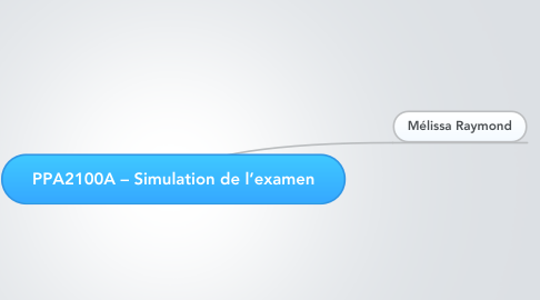 Mind Map: PPA2100A – Simulation de l'examen