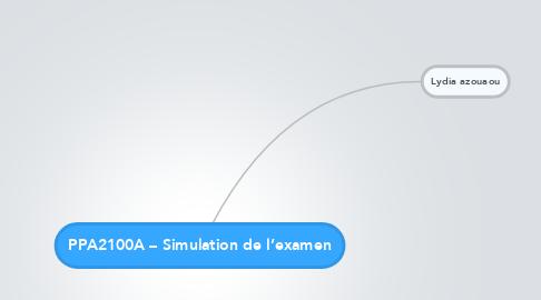 Mind Map: PPA2100A – Simulation de l'examen