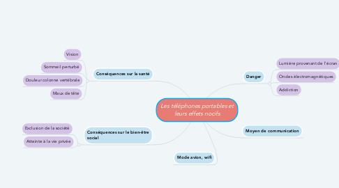 Mind Map: Les téléphones portables et leurs effets nocifs