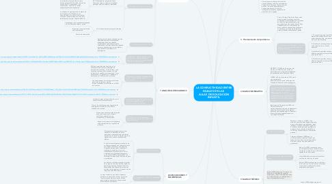 Mind Map: LA CONFLICTIVIDAD ENTRE IGUALES EN LAS  AULAS DE EDUCACIÓN INFANTIL