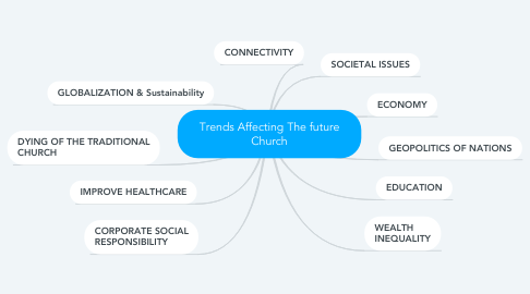 Mind Map: Trends Affecting The future Church