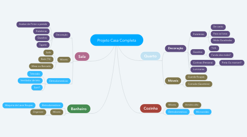 Mind Map: Projeto Casa Completa