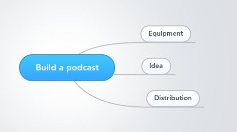 Mind Map: Build a podcast