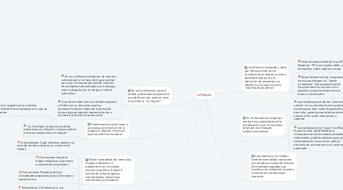 Mind Map: La Religión.