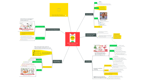 Mind Map: WHEN - Daniel H. Pink (Book Summary)