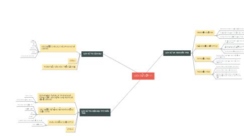 Mind Map: LỊCH SỬ LỚP 11
