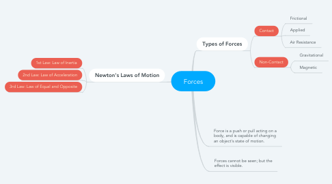 Mind Map: Forces