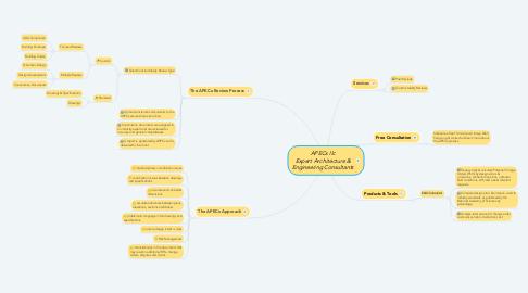 Mind Map: APECx llc Expert Architecture & Engineering Consultants