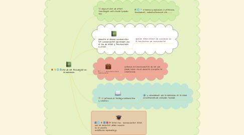 Mind Map: El uso de las tecnologías en la educación