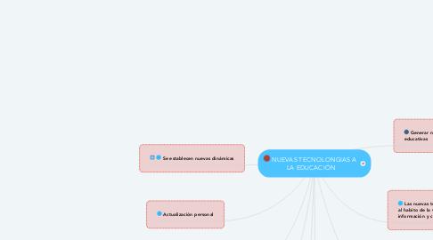 Mind Map: NUEVAS TECNOLONGIAS A  LA EDUCACIÓN