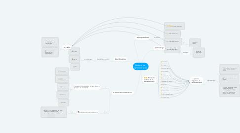 Mind Map: Historia de   Administración