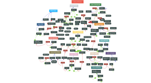 Mind Map: Game of Thrones