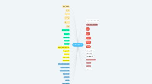 Mind Map: RUBEN BLADES