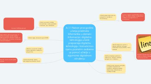 Mind Map: A.1.1 Nakon prve godine učenja predmeta Informatika u domeni Informacije i digitalna tehnologija učenik prepoznaje digitalnu tehnologiju i komunicira s njemu poznatim osobama uz pomoć učitelja u sigurnome digitalnom okruženju