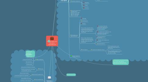 Mind Map: Fundamentos de la estructura organizacional