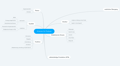 Mind Map: Kriterien für Podcast