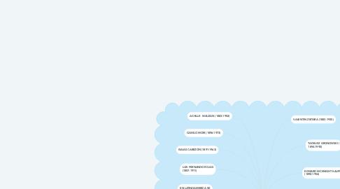 Mind Map: EL CARTEL Y LAS VANGUARDIAS ARTISTICAS