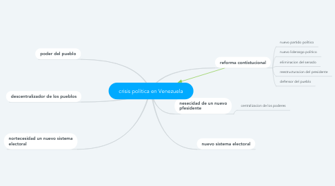 Mind Map: crisis política en Venezuela