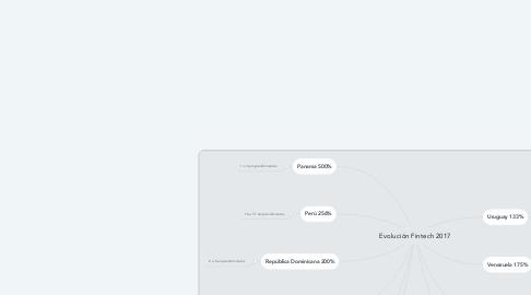 Mind Map: Evolución Fintech 2017