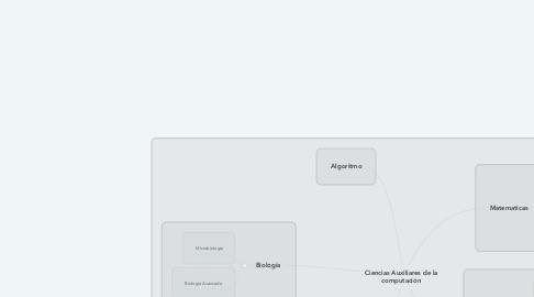 Mind Map: Ciencias Auxiliares de la computación