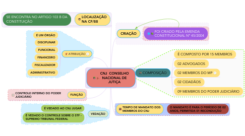 Mind Map: CNJ  CONSELHO NACIONAL DE JUTIÇA
