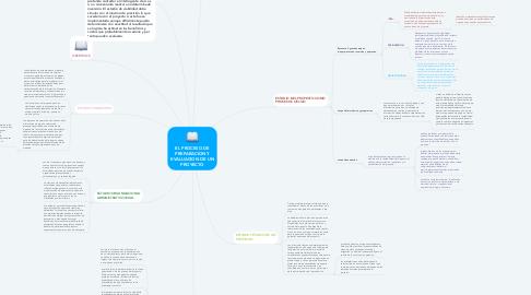Mind Map: EL PROCESO DE PREPARACION Y EVALUACION DE UN PROYECTO