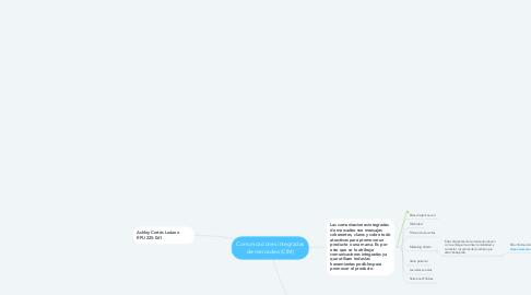 Mind Map: Comunicaciones integradas de mercadeo (CIM)