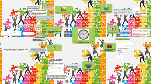 Mind Map: Capítulo 2 El proceso de preparación y evaluación de proyectos.