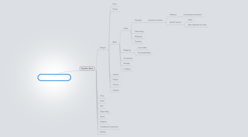 Mind Map: McDonald
