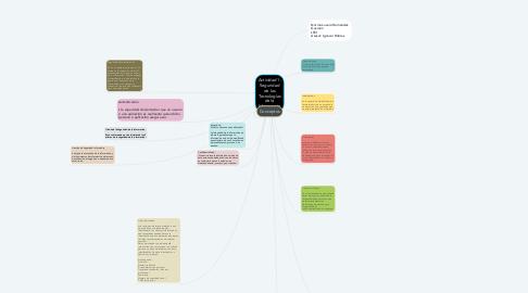Mind Map: Actividad 1: Seguridad de las Tecnologías de la Información