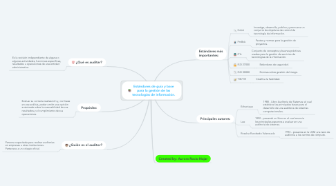 Mind Map: Estándares de guía y base para la gestión de las tecnologías de información.