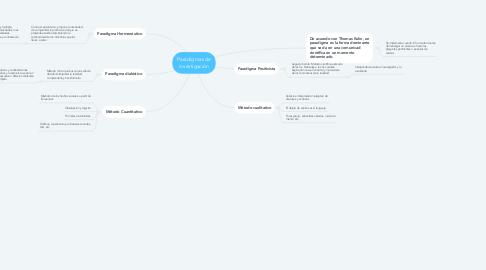 Mind Map: Paradigmas de investigación