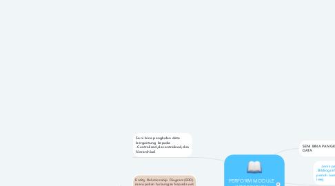 Mind Map: PERFORM MODULE INTEGRATION