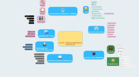 Mind Map: LAS TIC Y NUEVOS PARADIGMAS EDUCATIVOS