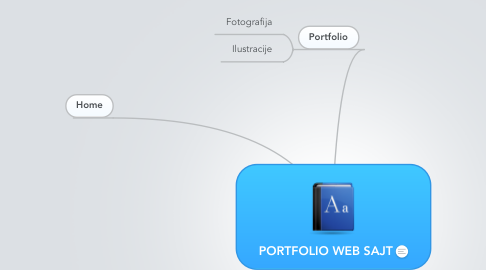 Mind Map: PORTFOLIO WEB SAJT