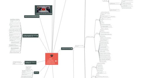 Mind Map: MATA PELATIHAN ANALISIS ISU KONTEMPORER