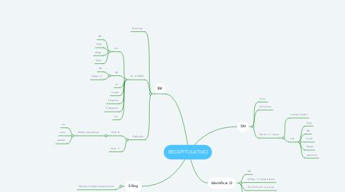 Mind Map: RECAPITULATIVO