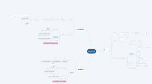 Mind Map: Semantics