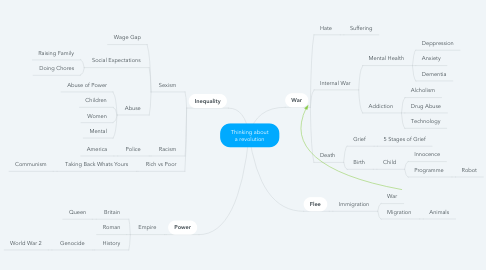 Mind Map: Thinking about a revolution